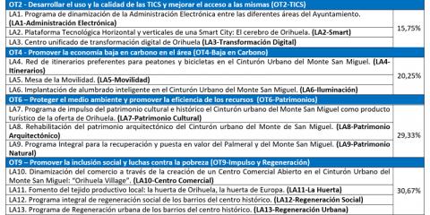 Plan «smart» como eje transversal a las 13 líneas de actuación de la Estrategia de Desarrollo Urbano Sostenible e Integrado de Orihuela