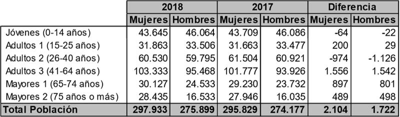 Tabla I. Población de Málaga años 2017 y 2018 (Datos Gestrisam).