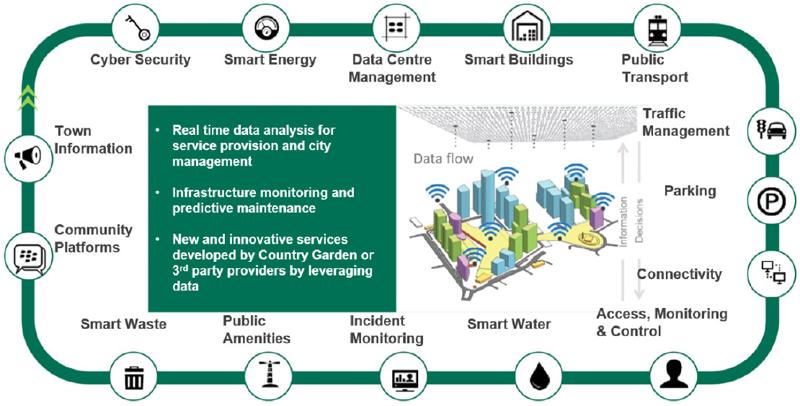 Esquema de conectividad de todo el sistema de ciudad inteligente.