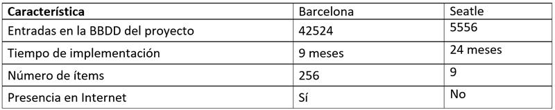 Tabla I. Comparativa de Termómetros Cívicos.