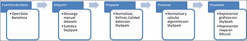 Figura 2. Diagrama de flujo de la información en el Termómetro Cívico.