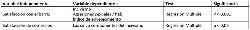 Tabla II. Resultados del modelo de Termómetro Cívico.