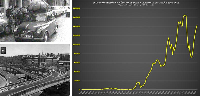 Una foto de un coche, una foto de una carretera en Atocha y un gráfico.
