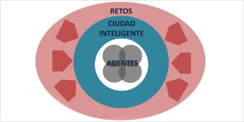 Pasado, presente y futuro de las ciudades inteligentes: una visión integrada