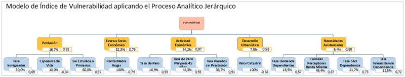 Un esquema del modelo de índice de vulnerabilidad.
