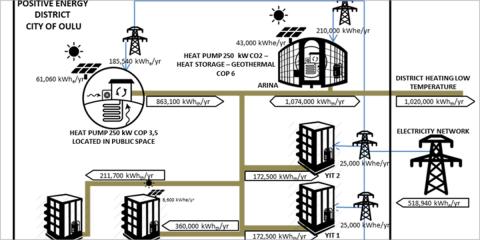 Proyecto faro Making-City: transformación de ciudades a través de Distritos de Energía Positiva (PED)