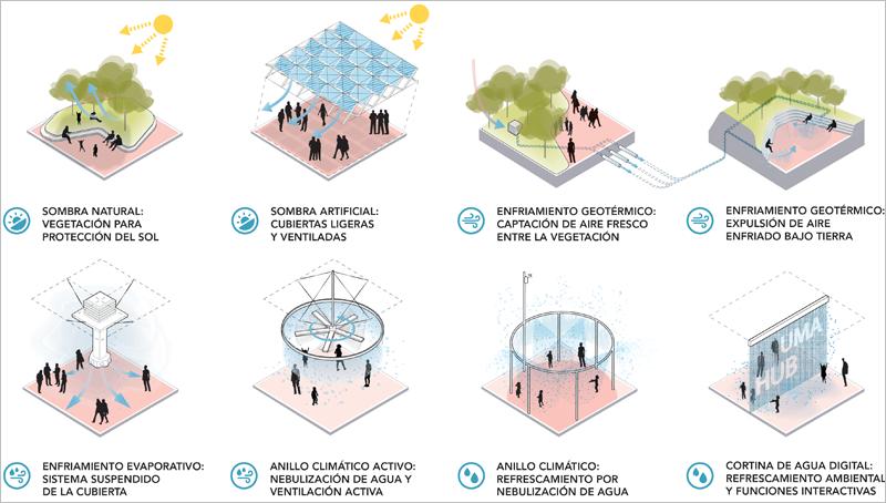 Esquema de sistemas bioclimáticos
