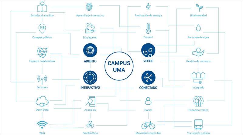 Esquema de concepto de campus inteligente de la UMA, abierto, interactivo, conectado y verde.