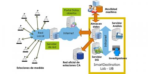 SmartSensPort-Palma: Red para la evaluación de la interfaz puerto-ciudad