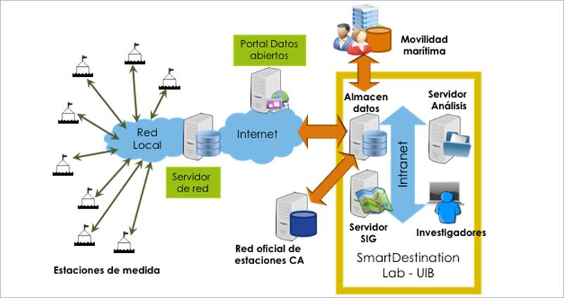 Figura 1. Esquema de la arquitectura implementada en la propuesta SmartSensPORT-Palma.