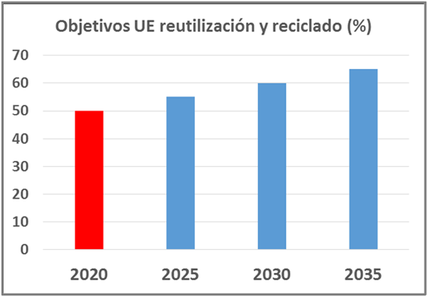 Figura 1. Objetivos UE reutilización y reciclado.