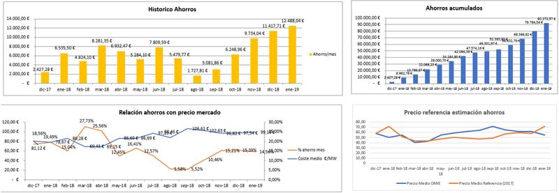 Figura 10. Históricos en compra Directa de Energía con ahorros acumulados.