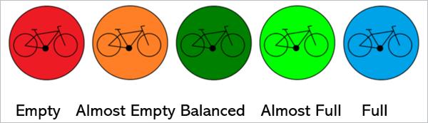 Figura 3. Los niveles de ocupación.
