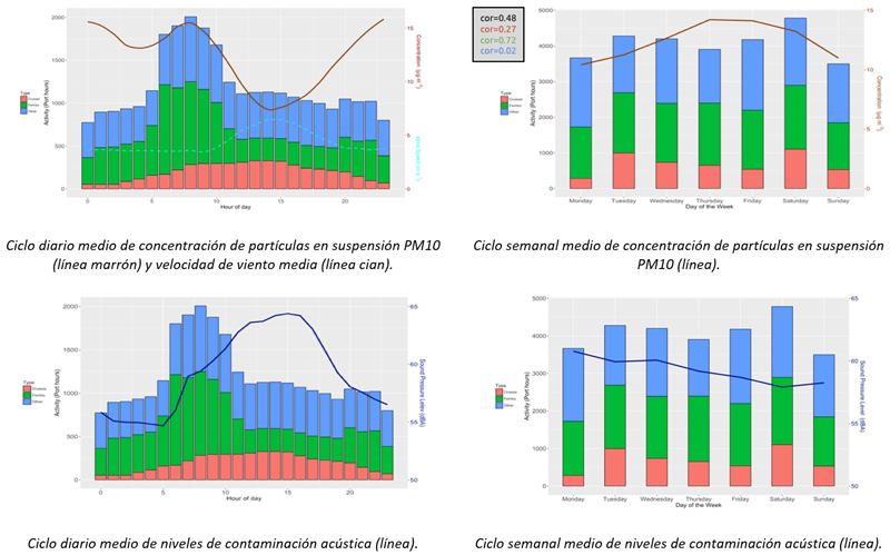 Figura 4. Selección de correlaciones en el periodo de medida SEP2017 – ABR 2018 de actividad portuaria por tipología de buque (barras verticales) y variables de contaminación.