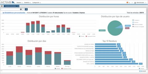 Actais Waste: plataforma para la gestión integrada de los datos de recogida de residuos municipales y canal de comunicación ciudadana