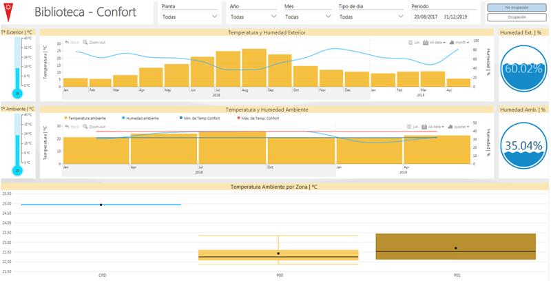 Figura 7. Panel analítico de indicadores de confort, temperatura y humedad.