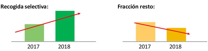 Figura 7. Tendencia tras la digitalización.