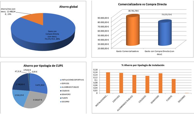 Figura 9. Ahorros mensuales en compra Directa de Energía gracias al uso intensivo de las TIC.