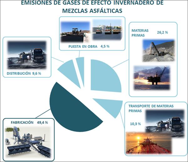 Figura 1. Distribución porcentual de emisiones de gases de efecto invernadero de mezclas bituminosas. Fuente: LIFE BATTLE CO2.