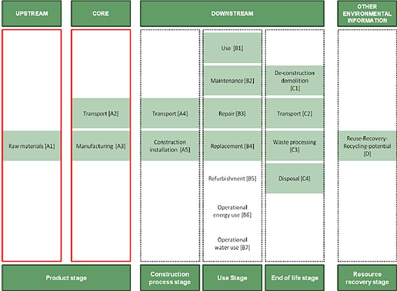 Figura 4. Esquema con la definición de los límites del Sistema en la RCP desarrollada en el proyecto LIFE BatteCO2.