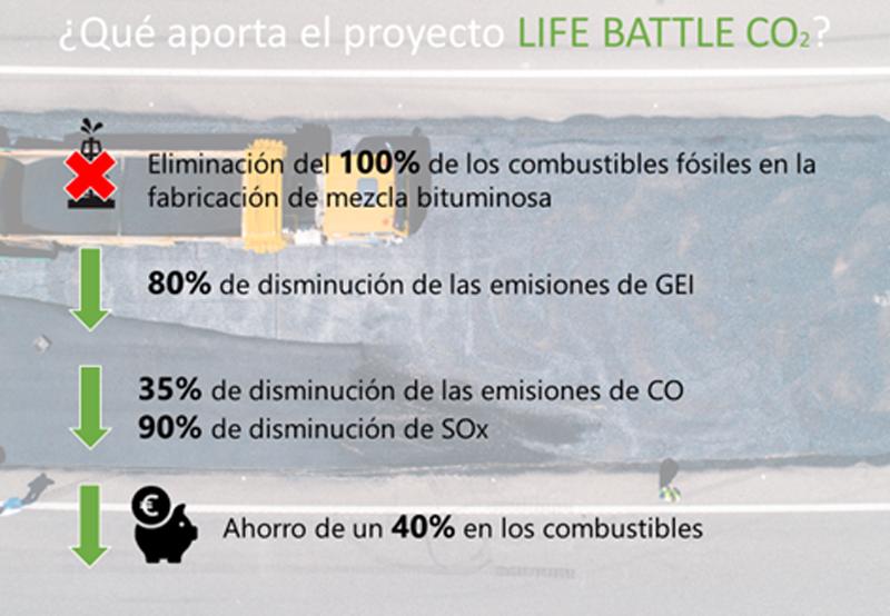 Figura 5. Principales mejoras ambientales del proyecto LIFE BattleCO2.
