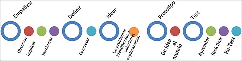 Figura 1. Diagrama de la metodología de Design Thinking centrada en la persona.