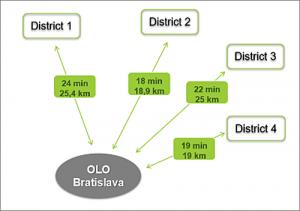 Figura 8. Bratislava Project – Situación inicial.