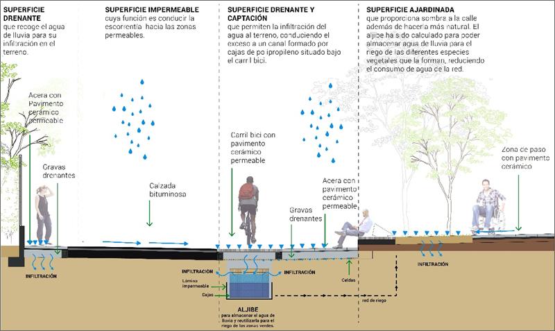 Gestión sostenible del agua de lluvia como motor de renovación urbana por medio de un pavimento cerámico innovador • ESMARTCITY