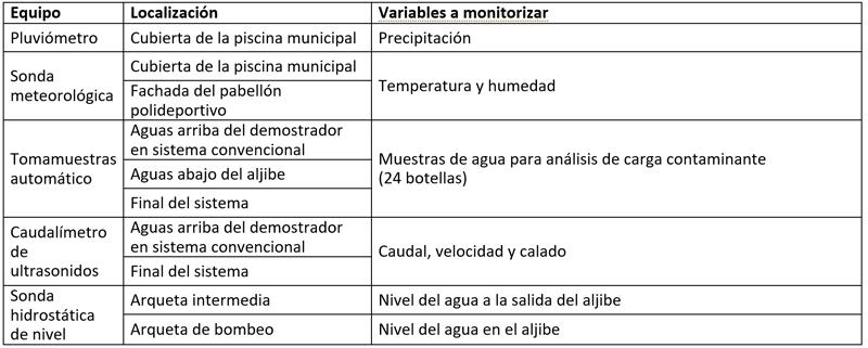 Tabla I. Equipos de monitorización instalados en el demostrador.