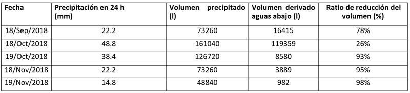 Tabla II. Resultados en términos de gestión de la cantidad del agua de lluvia.