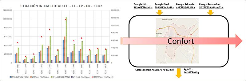 Figura 4. Estado etapa 1, situación inicial: Energía Útil, Energía Final, Energía Renovable y kg CO2.