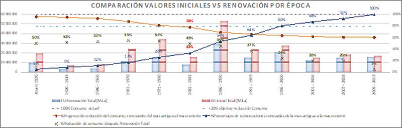Figura 5. Resultado de escenarios de estrategias de renovación, para bajar el consumo energético.