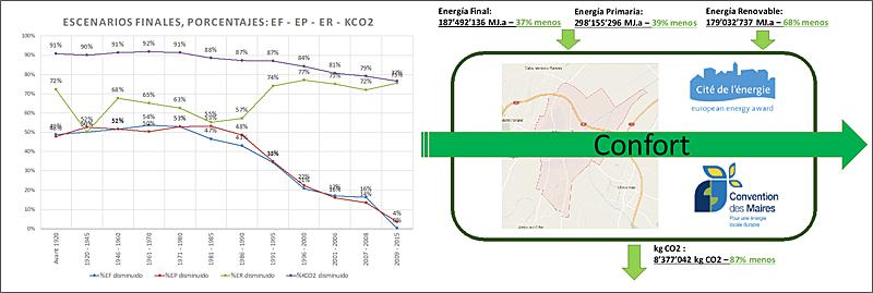 Figura 7. Escenario final de disminución %EF, %EP %ER y %kg CO2; y obtención etiquetas.