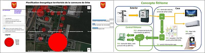 Figura 8. Desarrollo informático: web para jugar con los escenarios y fitHome para deducir el consumo energético.