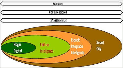 Figura 3. Imagen conceptual del Espacio Integrado Inteligente.