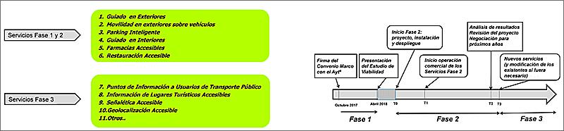Figura 5 . Fases y cronograma del proyecto.