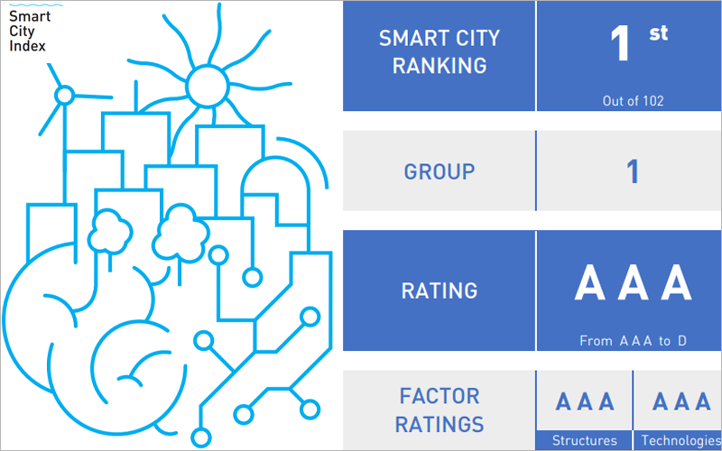 Gráfico Smart City Index 2019.