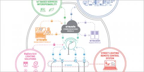 Sistemas interoperables, telemetría de contadores de agua de forma inalámbrica usando la red de alumbrado inteligente y conectado