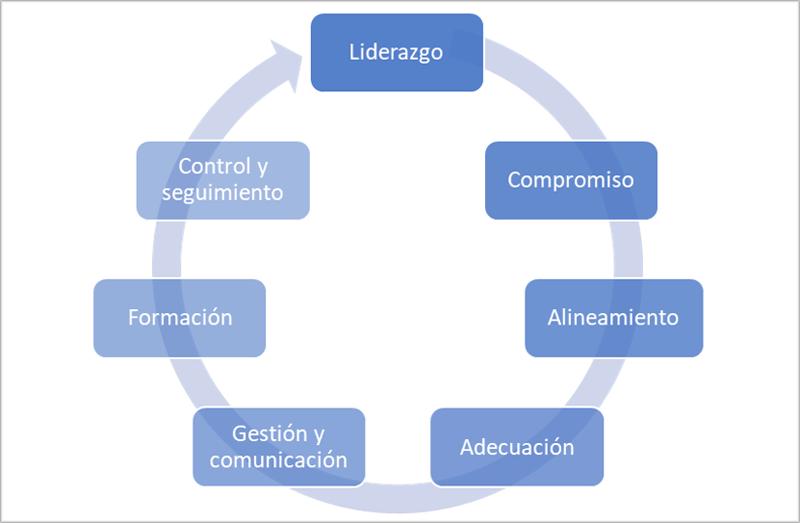 Diagrama con los elementos clave para el desarrollo del plan.