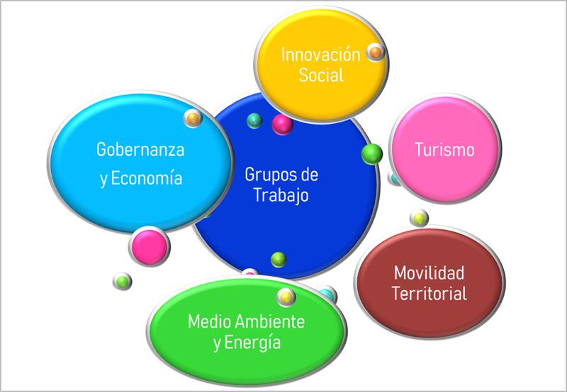 Figura 2. Grupos de Trabajo. Innovación social