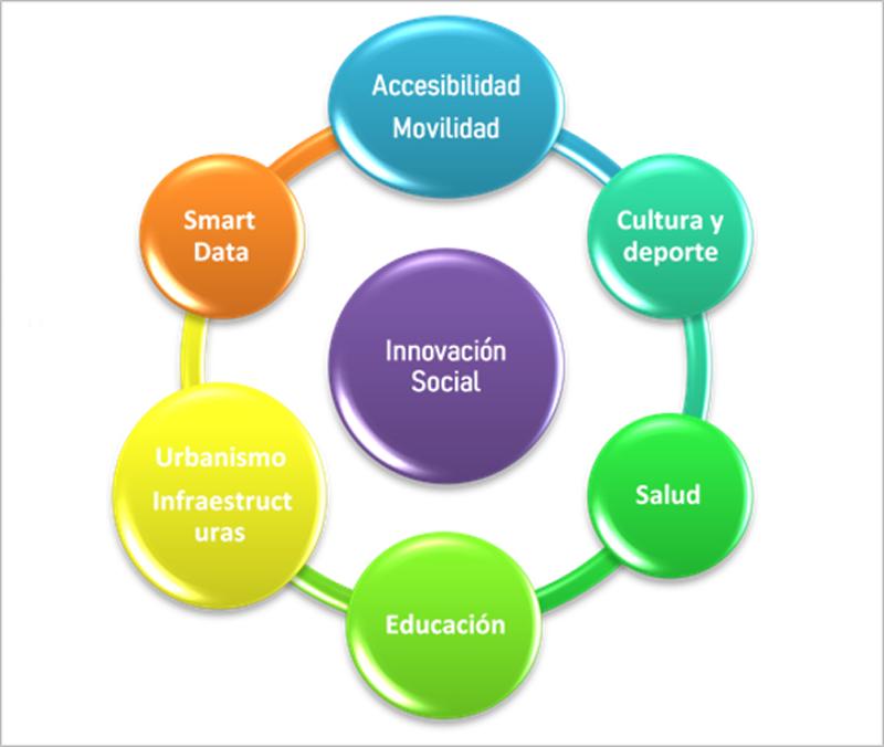 Figura 3. Grupo de Trabajo de Innovación Social.