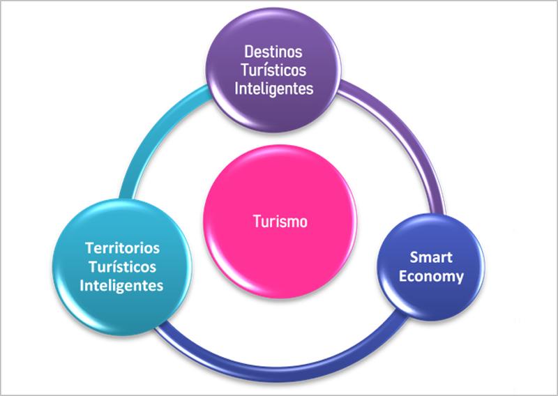 Figura 4. Grupo de Trabajo de turismo.