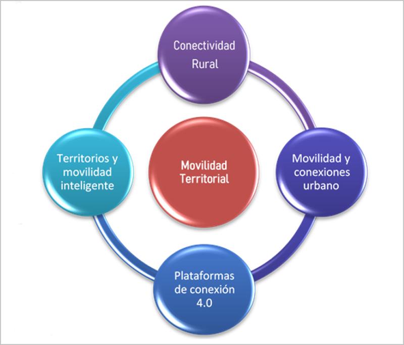 Figura 7. Grupo de Trabajo de Movilidad Territorial.