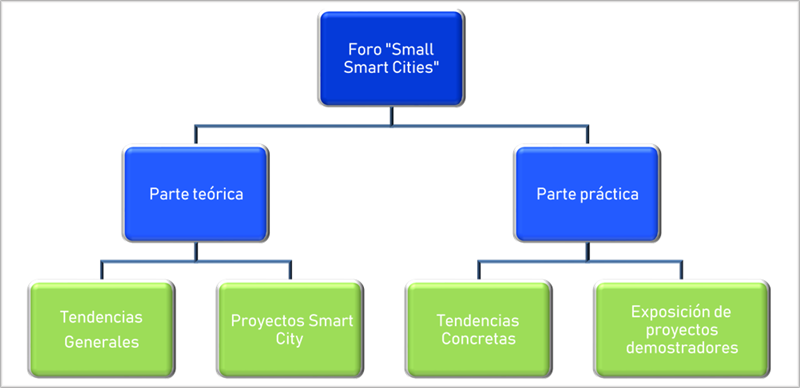"Figura 8. Esquema funcional Foro ""Small Smart Cities""."