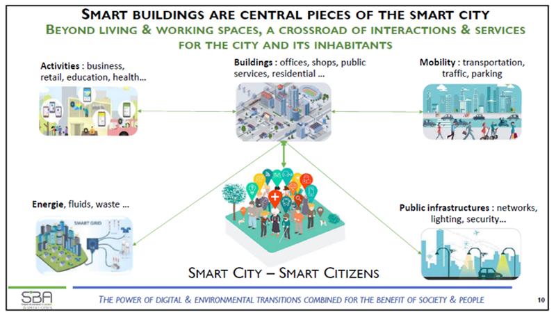 gráfico ciudad inteligente y ciudadanos inteligentes