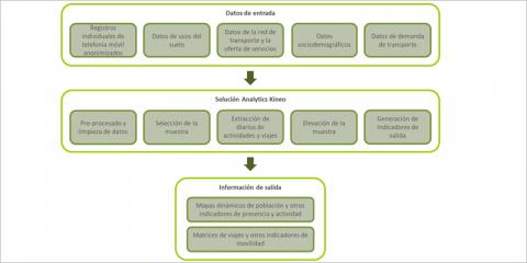 Big Data y análisis espacio-temporal para la planificación y la gestión de servicios urbanos: transporte, medio ambiente y turismo