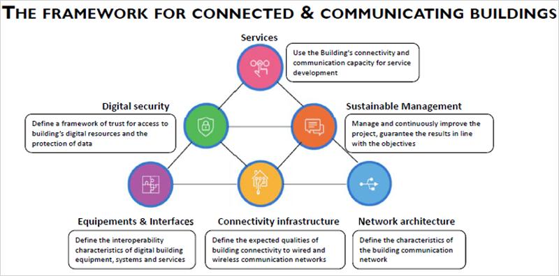 gráfico de edificios conectados