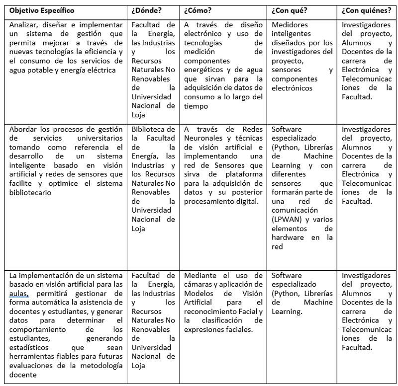 Tabla de materiales y métodos.