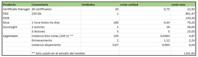 tabla de costes estimados