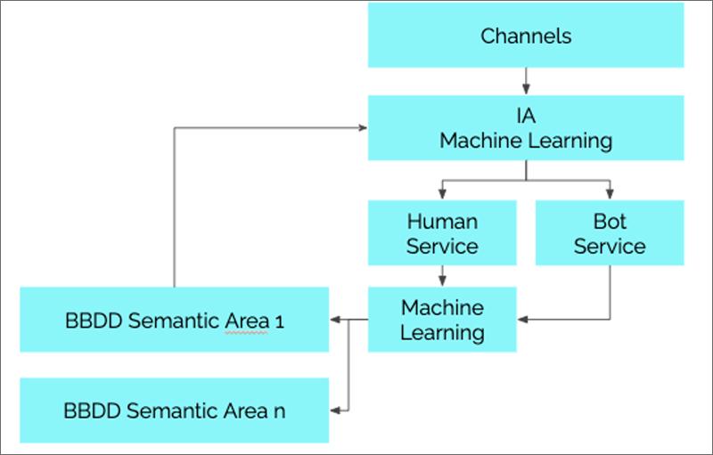 Figura 4. Modelo de arquitectura tipo.